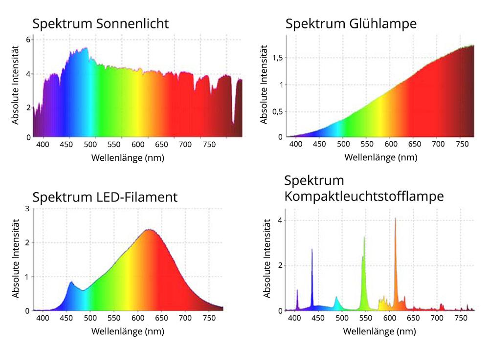 Lm Wattbaubiologisches Crj3l4s5aq 303 Led Lichtspektrum RqjLc354A